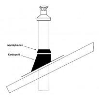 Vesikaton läpivientisarja IKI Kiuas T600 Light