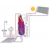 Aurinkolämmityspaketti Jäspi Ecowatti SOLAR PAK